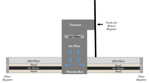 Diagram showing downflow furnace configuration and how sand can enter ducts